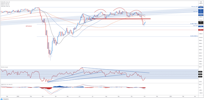 DAX 30 Index Approaches Key Resistance As Germany Locks Out