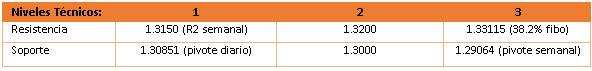 IPC de Canadá en 1.7% - ¿Cambiará la tasa el BoC la próxima semana?