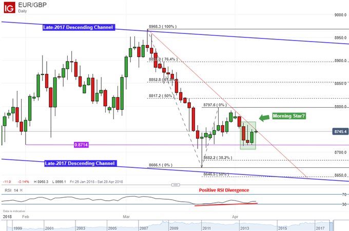 EUR/GBP Technical Analysis: Multiple Warning Signs of a Reversal
