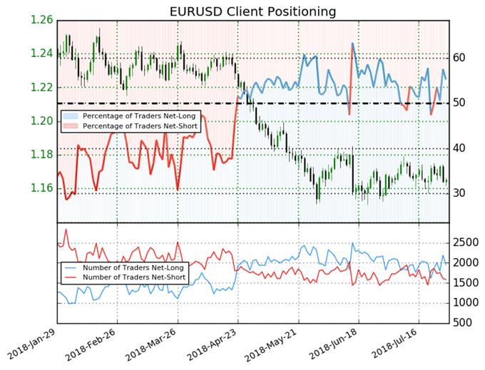 EUR/USD : Les traders particuliers sont majoritairement acheteurs