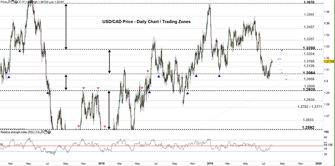 USDCAD price daily chart 30-07-19 Zoomed out