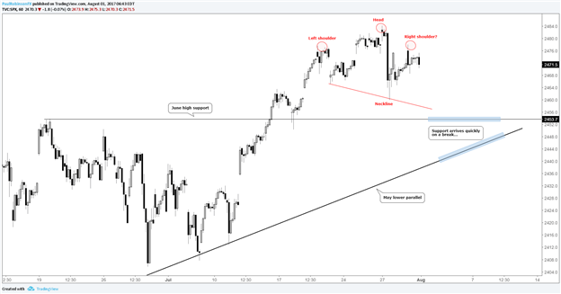 S&P 500 – Consolidating or Short-term Top Leading to Test of Support?