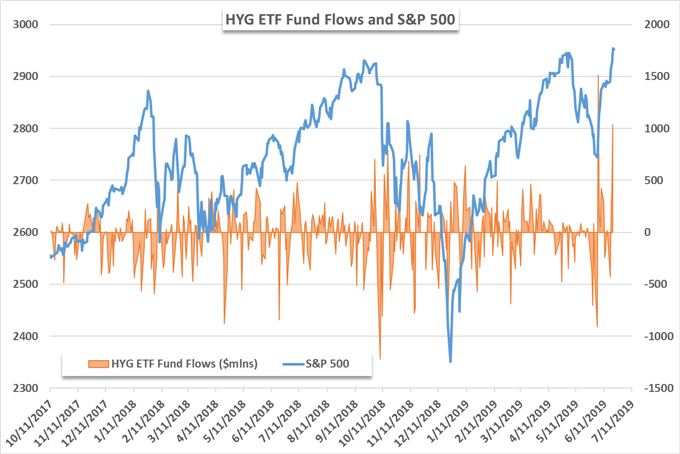 SPY ETF Notches Largest Outflow in 2019, HYG Finds Buyers