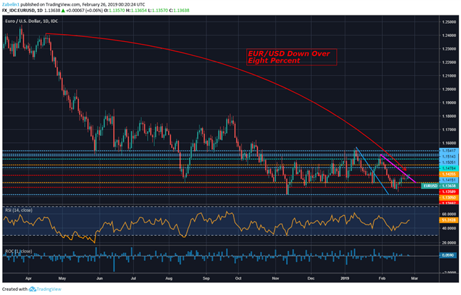 Chart Showing EUR/USD