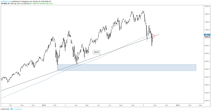 ndx daily chart, retest of broken trend support