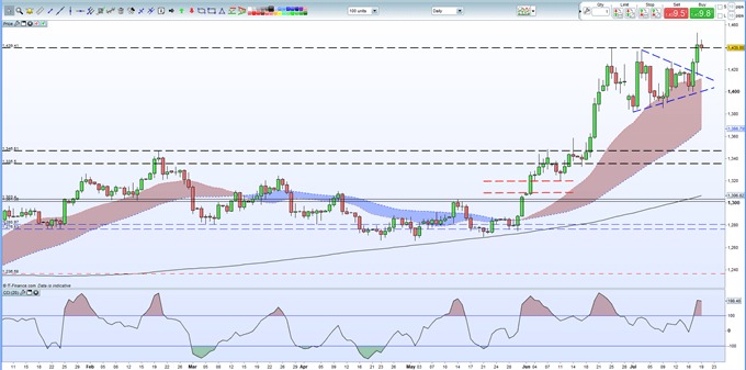 Gold Price Soars Through Resistance, Consolidation Needed Ahead of Next Push
