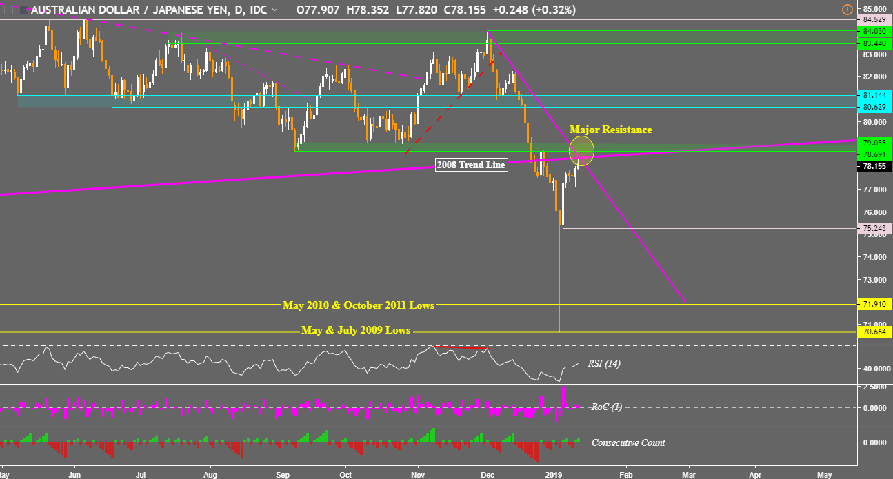 Aud Jpy Daily Chart