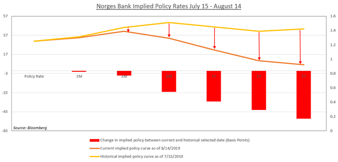 Chart Showing Norges Bank Implied Policy Rates