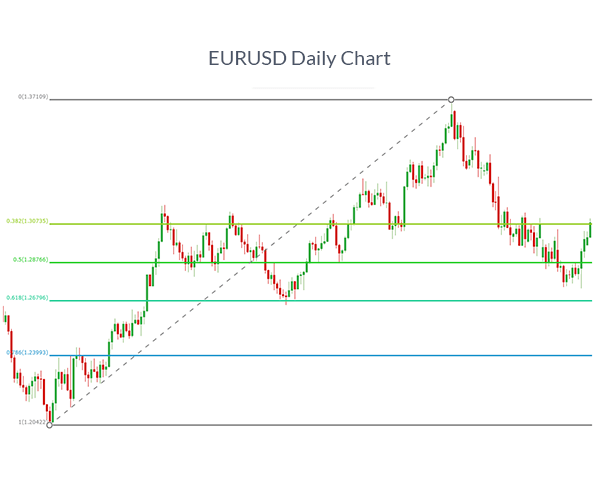 EURUSD chart with fibonacci retracement levels added to show how to draw fibonacci levels.