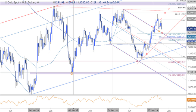 Gold Weekly Technical Outlook: XAU in Search of Support into 2019 Low