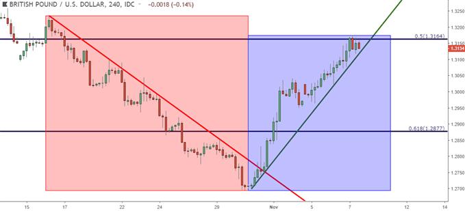 GBP/USD – Vier-Stunden-Kurschart