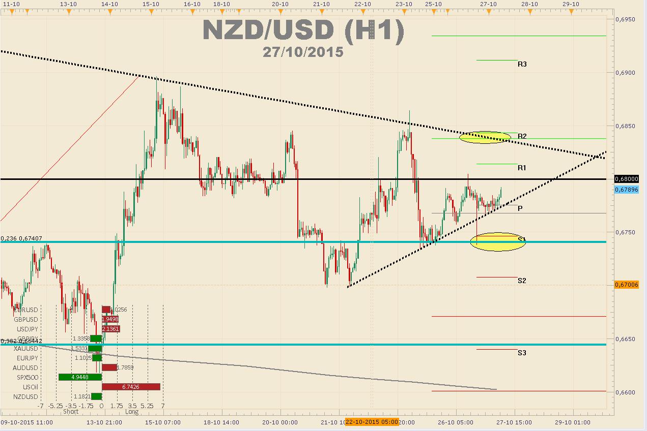 EL NZD/USD llega a una importante zona de Pullback