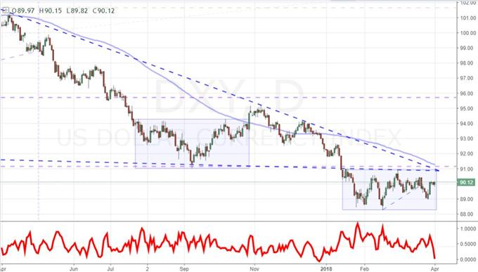 Daily DXY Dollar Index and 3-Day Average True Range (ATR) Chart