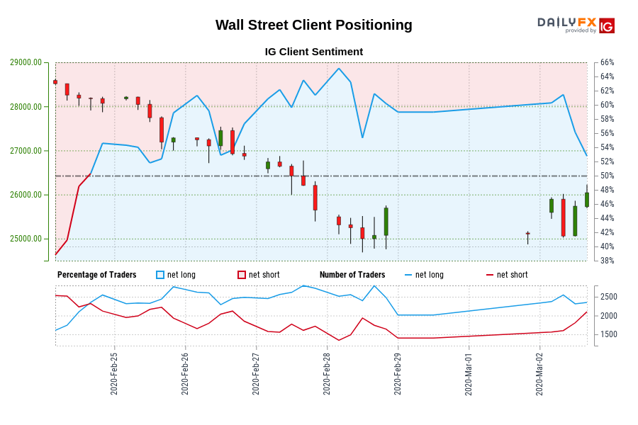 Wall Street IG Client Sentiment: Our data shows traders are now net-short Wall Street for the first time since Feb 24, 2020 15:00 GMT when Wall Street traded near 28,071.10.