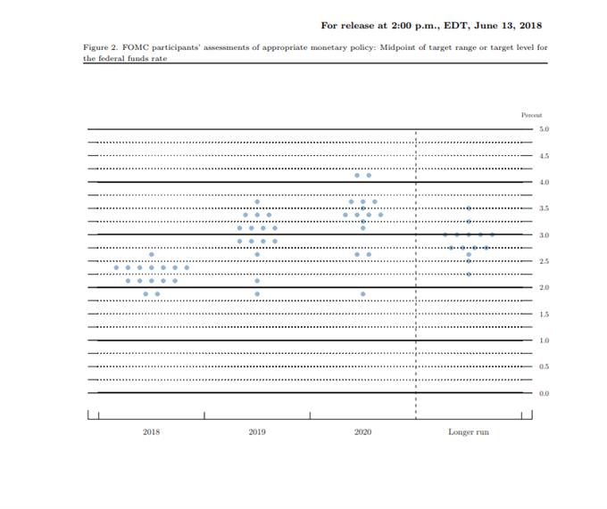 FED dot plot 2Q18