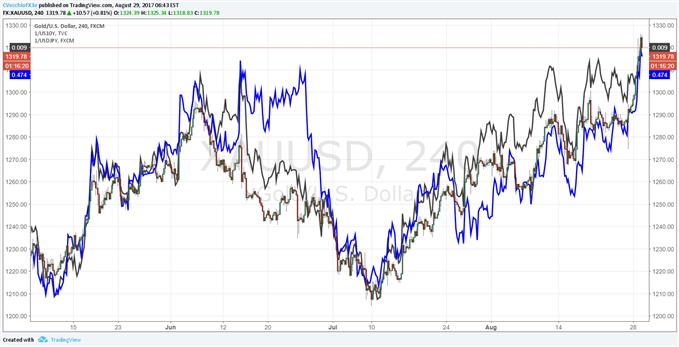 US Dollar Slammed as Safe Haven Demand Surges