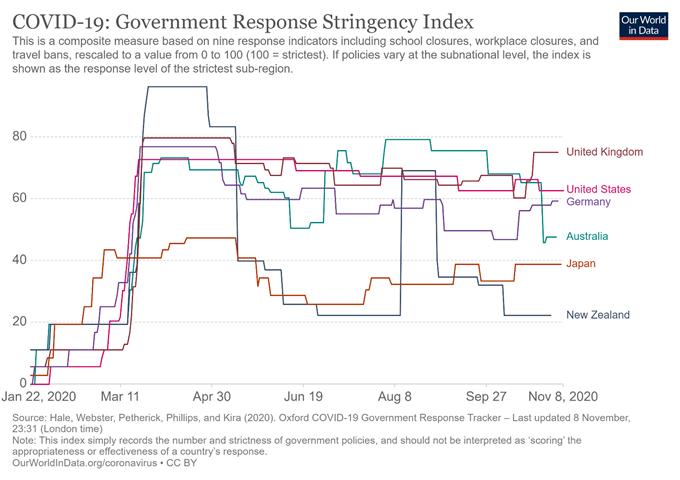 Il dollaro australiano è pronto a salire sulla vittoria di Biden, allentando le restrizioni