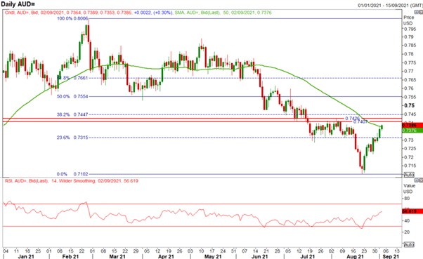 US Dollar Price Action: USD Selloff, AUD/USD Shorts Covered, EUR/USD Upside Stalls