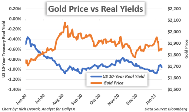 Gold Price Chart 10-Year US Treasury Real Yield Overlaid
