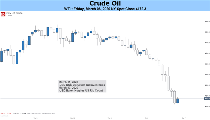 Crude Oil Weekly Forecast Deal Or No Deal Oil Prices Continue