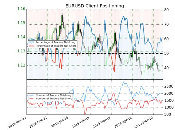 EURUSD : signaux mixtes détectés par le positionnement des traders particuliers
