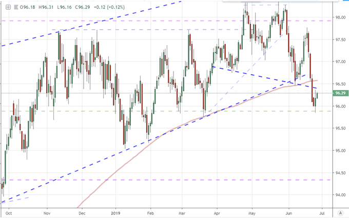 Dollar, S&P 500 and Gold Start to Turn as Fed Run Stalls and G-20 Approaches