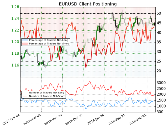 The Number of Euro-Traders Net-Short Drops by 20%