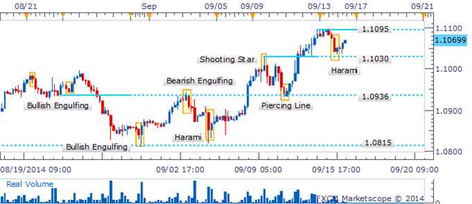 """USD/CAD vuelve a testear el punto de """"Breakout"""" mientras Harami espera validación"""