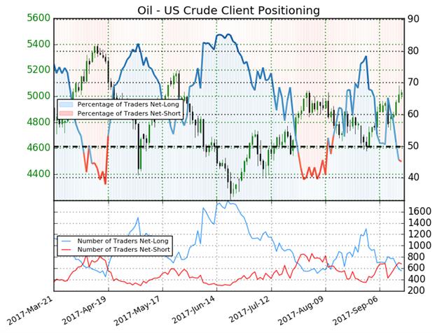 Öl strebt nach Durchbrechen des Widerstands weiter nach oben