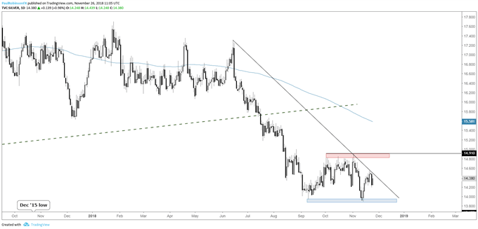 Silver daily chart, June t-line resistance