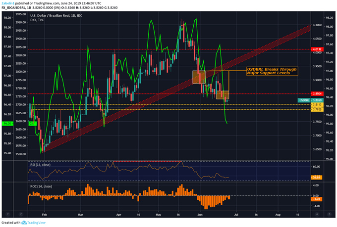 Chart Showing USDBRL
