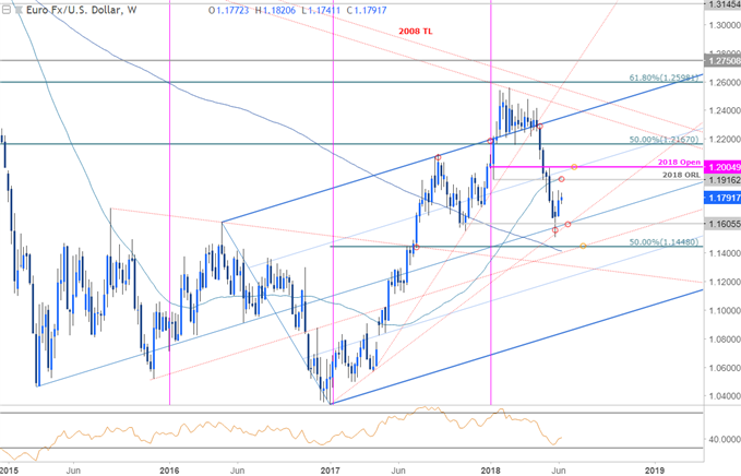 EUR/USD Price Chart - Weekly Timeframe