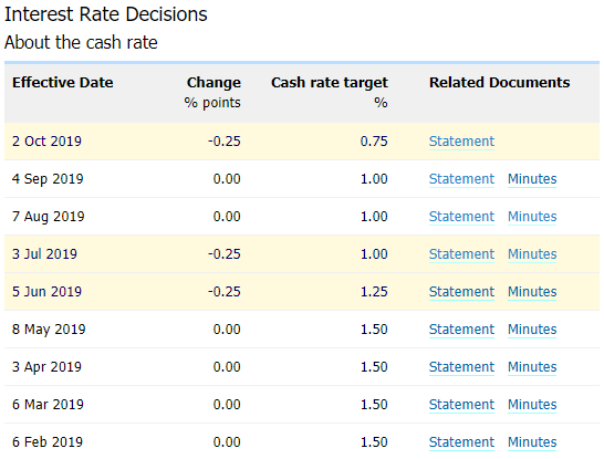 Image of RBA interest rate