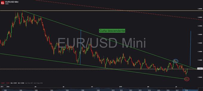 Gráfico diario EUR/USD - 05/08/2019