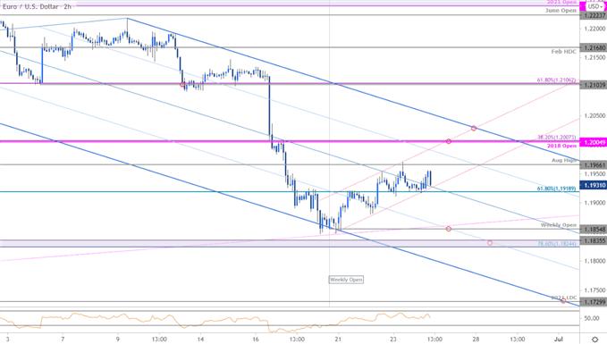 Euro Price Chart - EUR/USD 120min - Euro vs US Dollar Trade Outlook - EURUSD Technical Forecast
