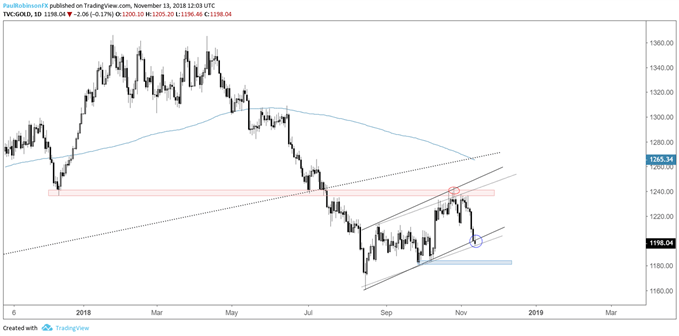 gold daily chart, trading at channel support
