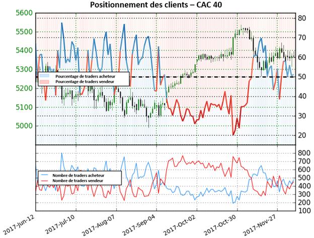 Le CAC 40 se prépare à d'autres gains