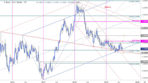 Euro Price Chart: EUR/USD Holding Multi-year Trend Support