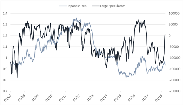 CoT Weekly Sentiment Update – EUR/USD, USD/JPY, Crude Oil & More
