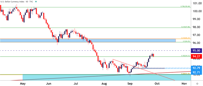 US Dollar Daily Price Chart