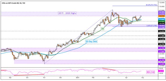 US GDP Eyed Post Dovish Fed, OPEC+ and Indian Covid Surge