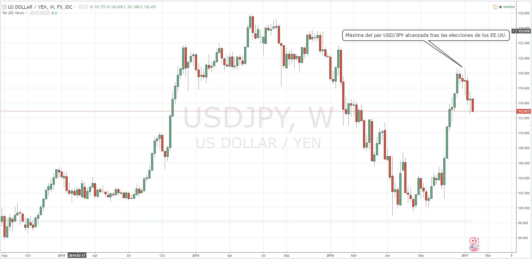 Tendencia alcista del USD/JPY podría recobrar impulso