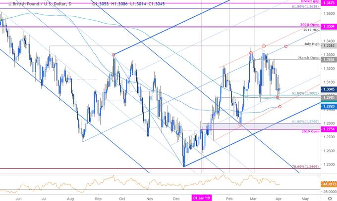 GBP/USD Price Chart - British Pound vs US Dollar - Sterling Daily