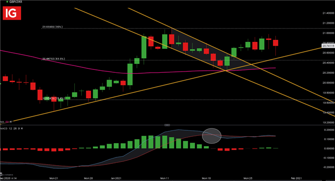 GBPZAR Daily Chart