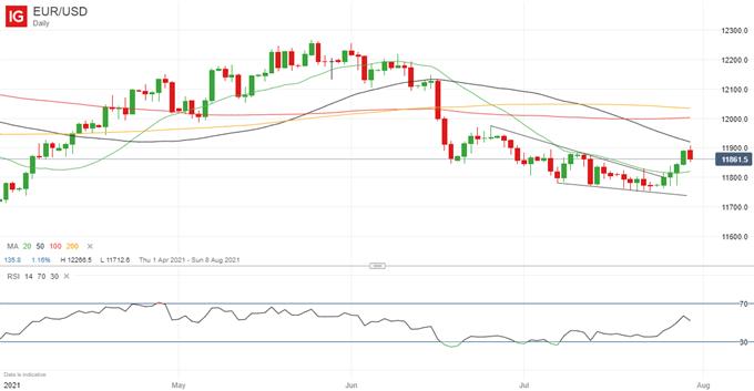 EUR/USD Advance Should Continue After Strong Economic Data