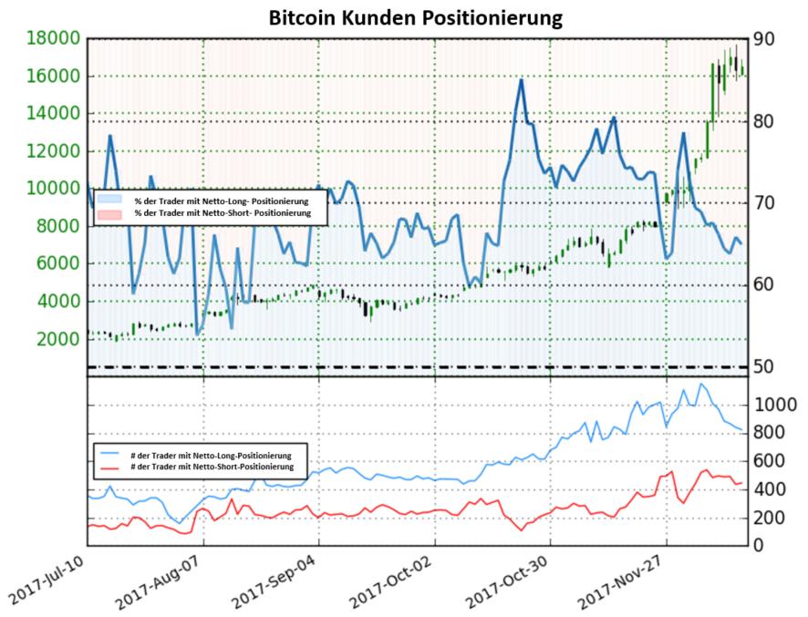 Keine Klare Richtung Im Bitcoin
