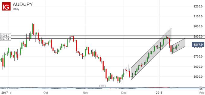 Japanese Yen Technical Analysis: Ancient USDJPY Uptrend Threatened