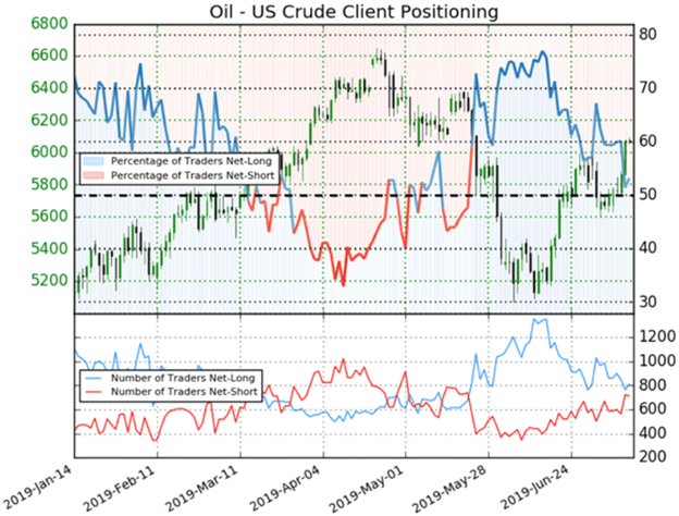 Oil Price Chart and Client Sentiment