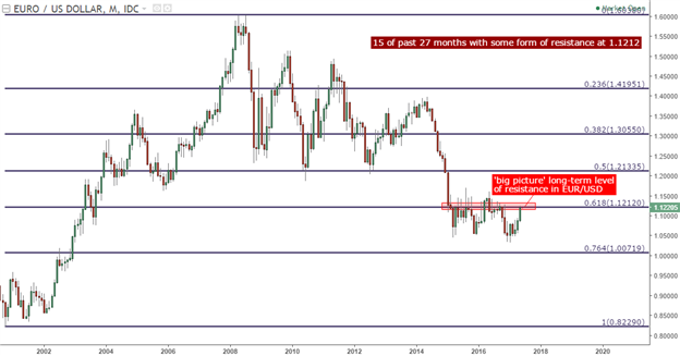 EUR/USD to Resistance, GBP/USD to Support: Drivers on the Horizon
