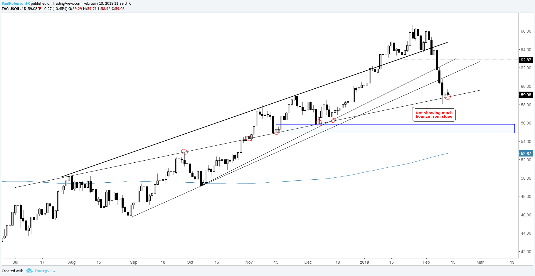 Technical Outlook for S&P 500, DAX, US & UK Crude Oil, Gold & More